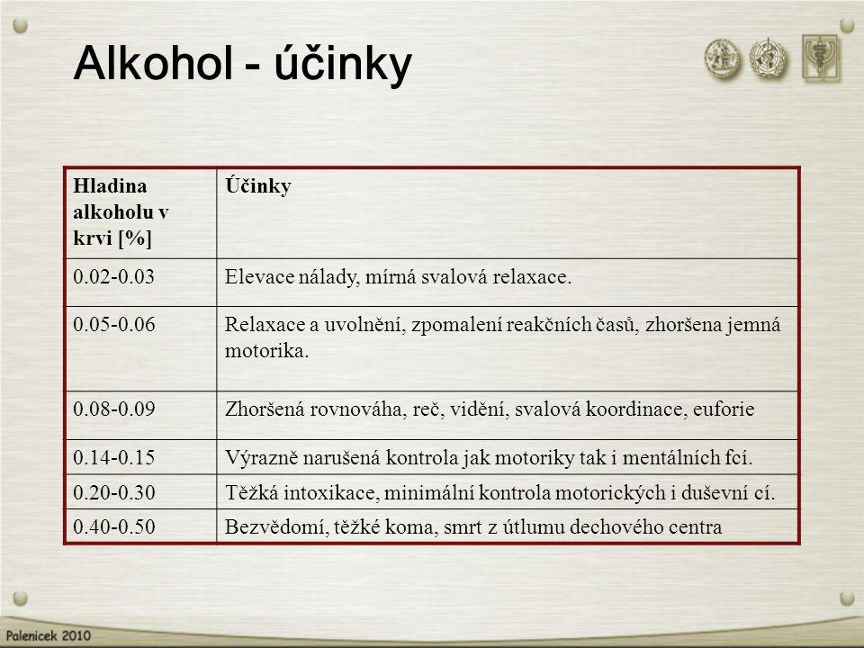 Alkohol - účinky Hladina alkoholu v krvi [%] Účinky 0.02-0.03